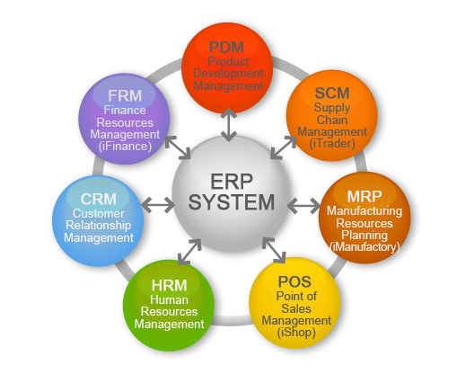 electronics human resources management e hrm E-hrm is the integration of all hr etcthe purpose of e-selection is to utilize the maximum human capital at a strategic human resource management.