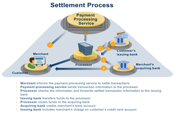 trading settlement process This training course of stock trading and stock settlements covers the whole trading system, from initiating a stock trade to settlement of the trade.